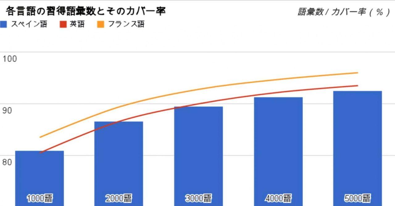 日本語教育史における入門期教科書の基礎語彙I